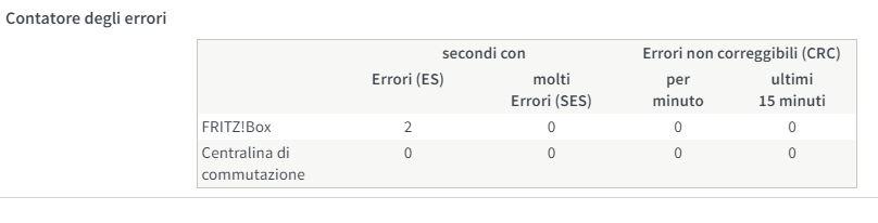 Contatore degli errori 7590 Errori10