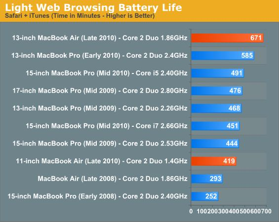 MacBook Air battery better than advertised Air110
