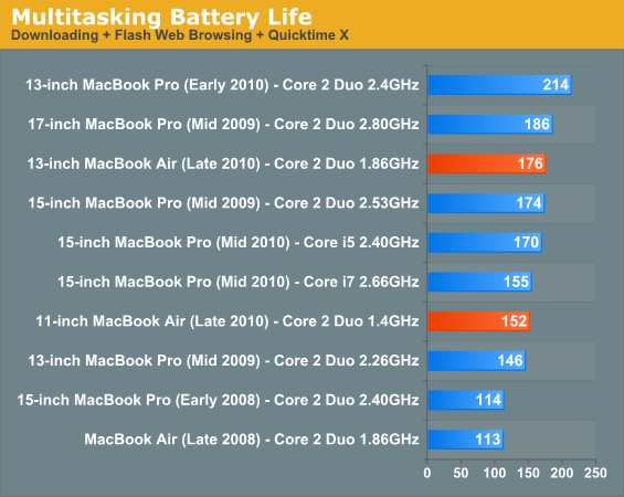 MacBook Air battery better than advertised Air210