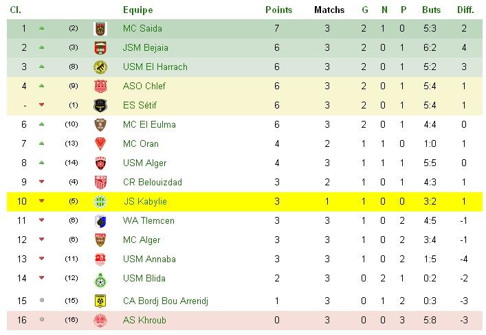 Championnat Professionnel DZ- Ligue 1&2 - Page 2 Sans_t34