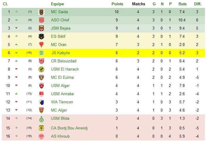 Championnat Professionnel DZ- Ligue 1&2 - Page 2 Sans_t40