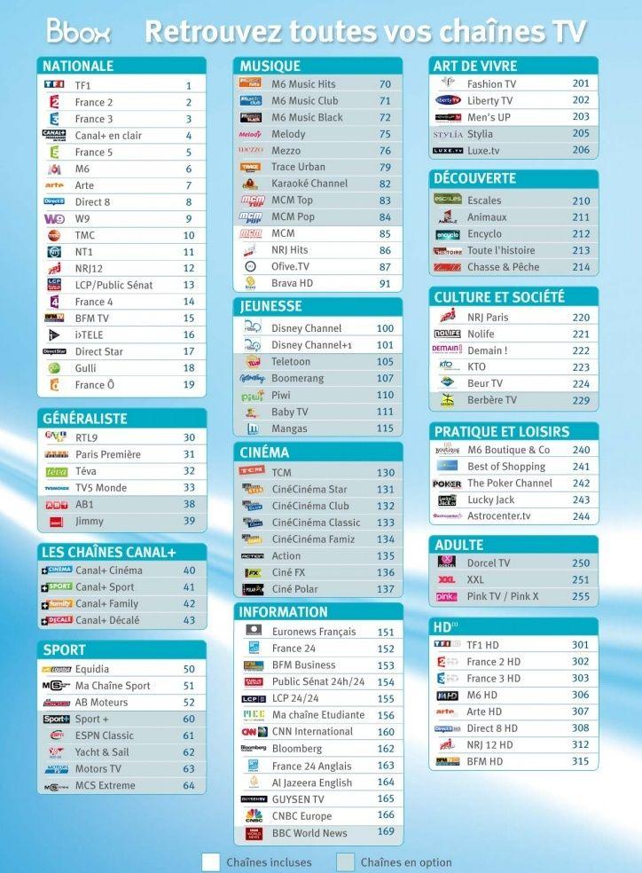 Liste des chaînes BboxTV Chaine11