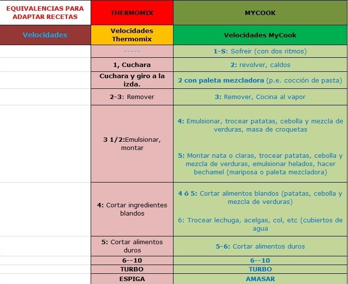 DIFERENCIAS Y EQUIVALENCIAS ENTRE MYCOOK Y THERMOMIX Difere11