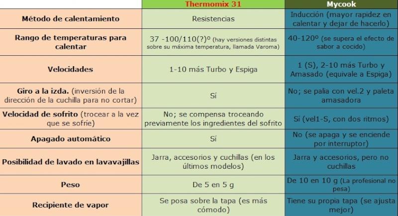 DIFERENCIAS Y EQUIVALENCIAS ENTRE MYCOOK Y THERMOMIX Tabla_12