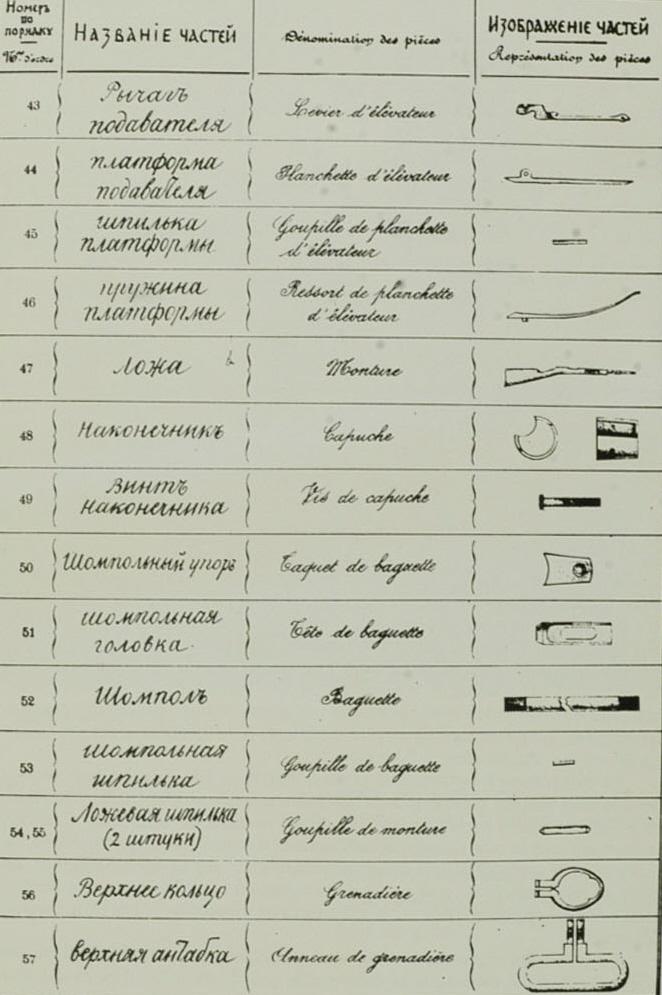 Manuel Mosin Nagant Planch13