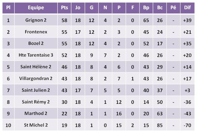3ème division poule C 29mai_10