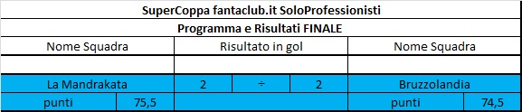 SuperCOPPA fantaclub.it Finale11