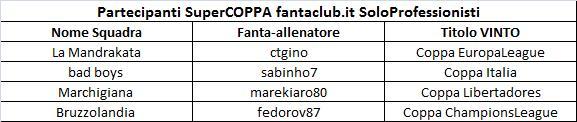 SuperCOPPA fantaclub.it Partec10