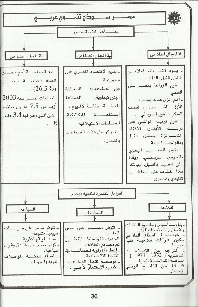 خطاطة لدرس الجغرافيا (مصر نموذج تنموي عربي) Uouo10