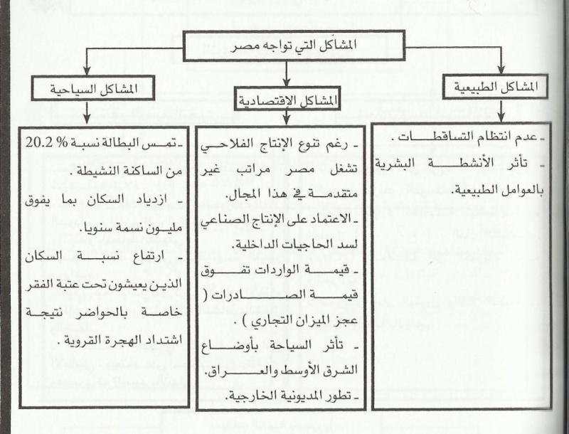 خطاطة لدرس الجغرافيا (مصر نموذج تنموي عربي) Uouo211