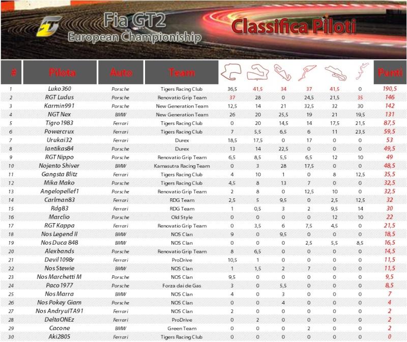 FIA GT2 European Championship 20110610