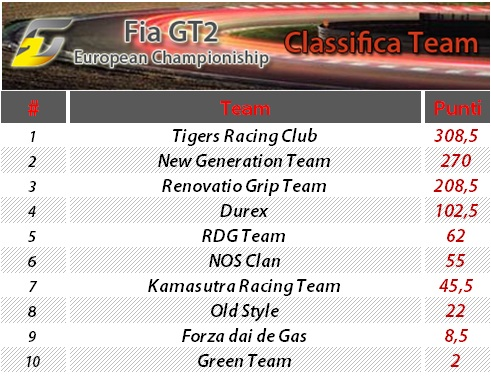 FIA GT2 European Championship 20110611