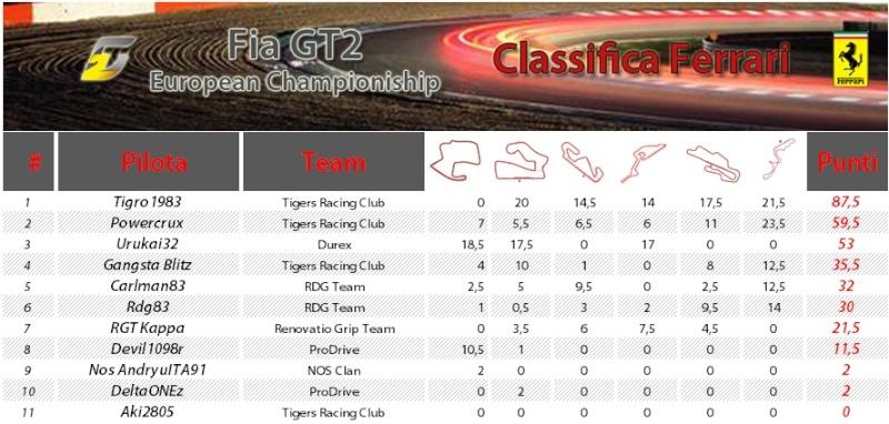 FIA GT2 European Championship 20110612