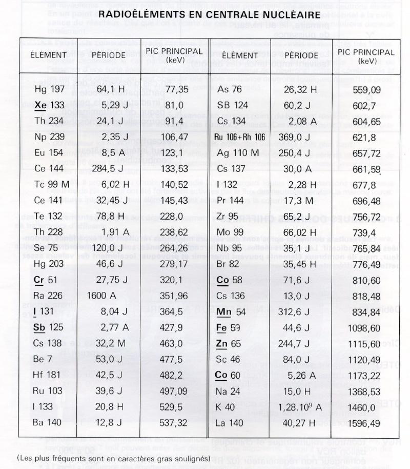 Composition circuit primaire Elemen10