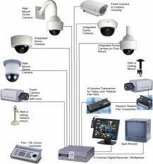 كاميرات المراقبة المنزلية  Images11