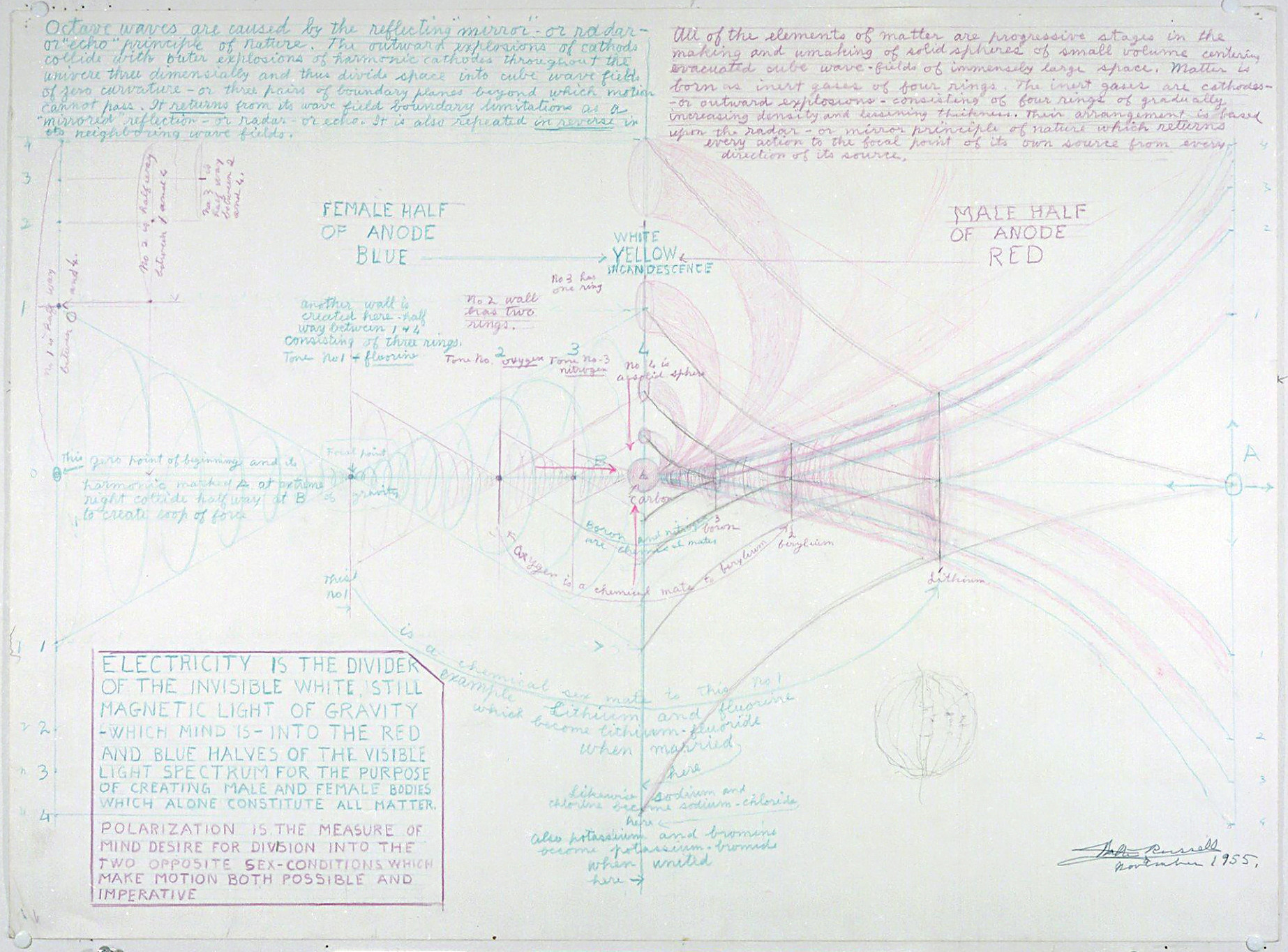 Diagrammes de Walter Bowman Russell A_008_10