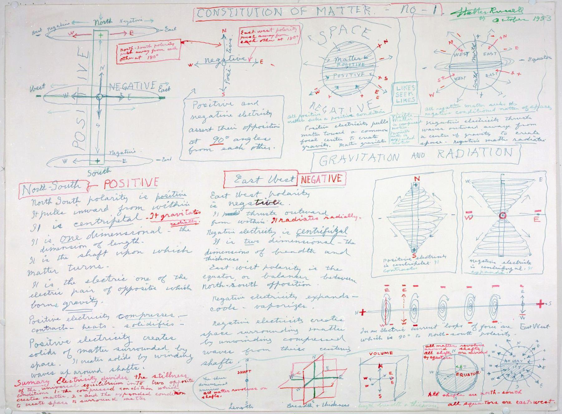 Diagrammes de Walter Bowman Russell A_012_10