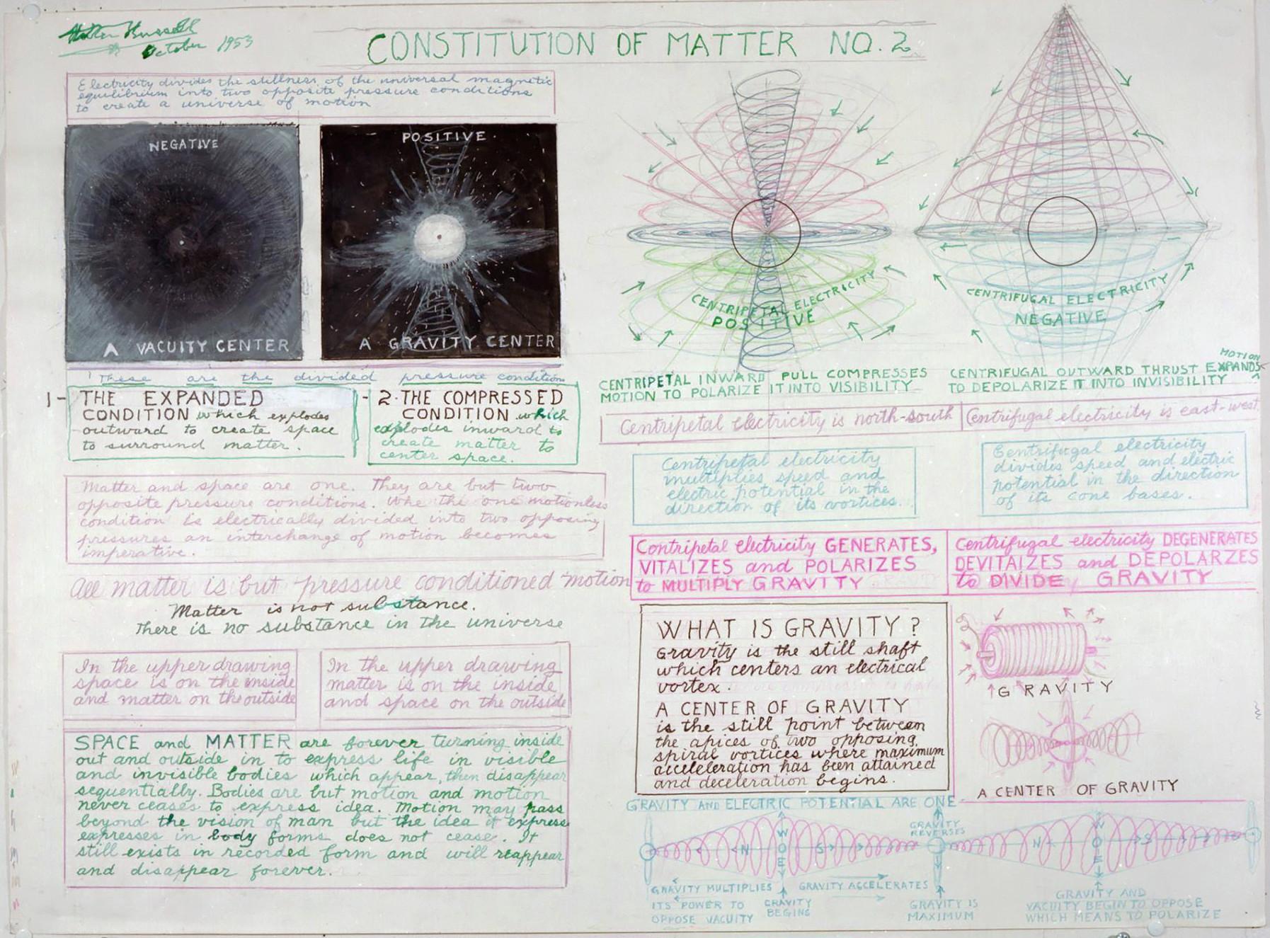 Diagrammes de Walter Bowman Russell A_013_10