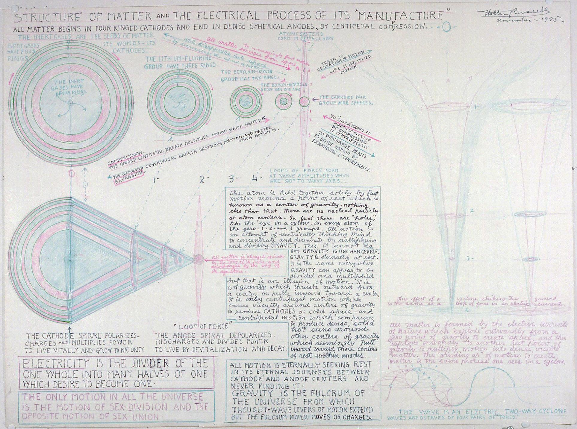 Diagrammes de Walter Bowman Russell A_015_10