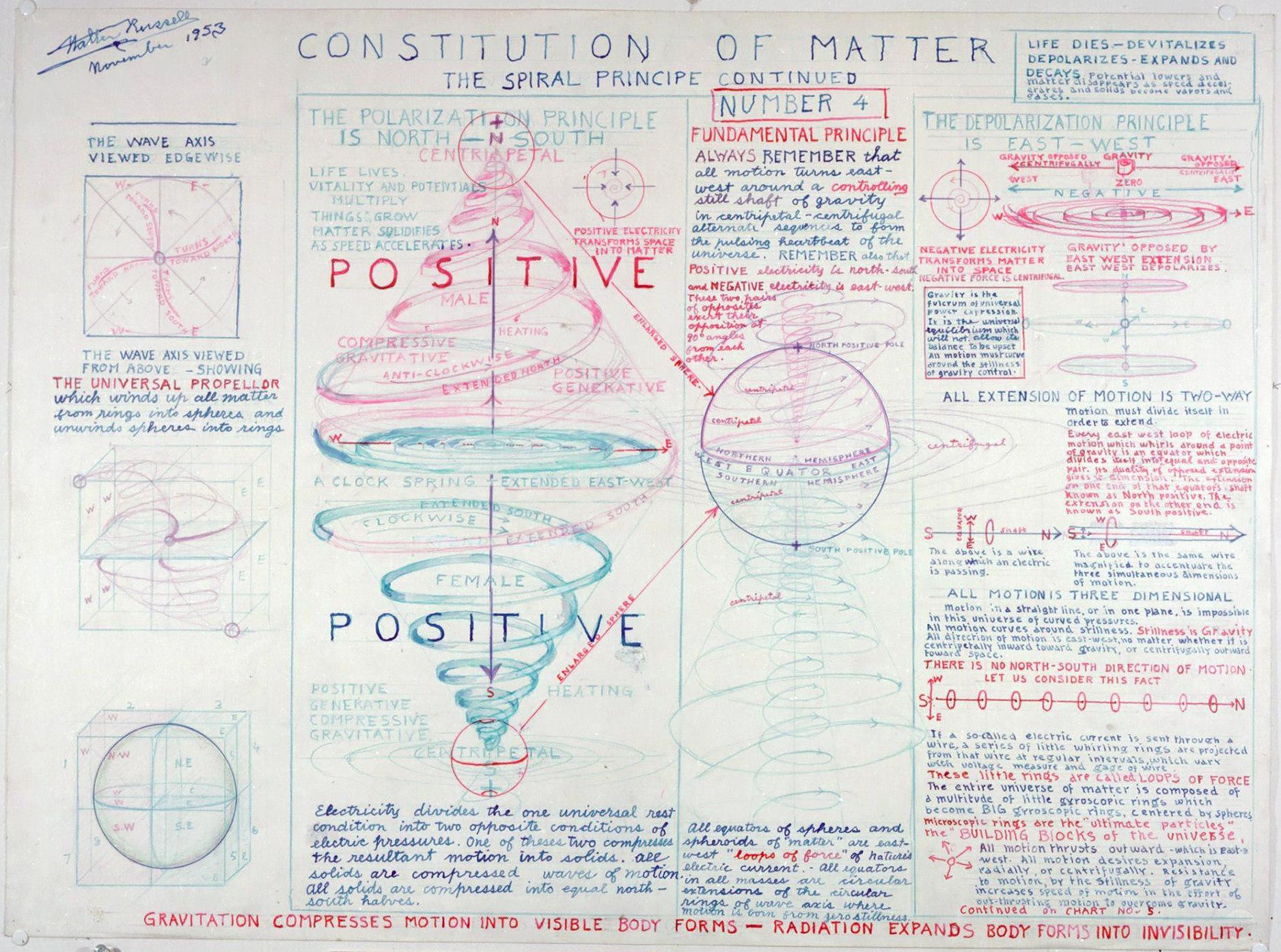 Diagrammes de Walter Bowman Russell A_016_10