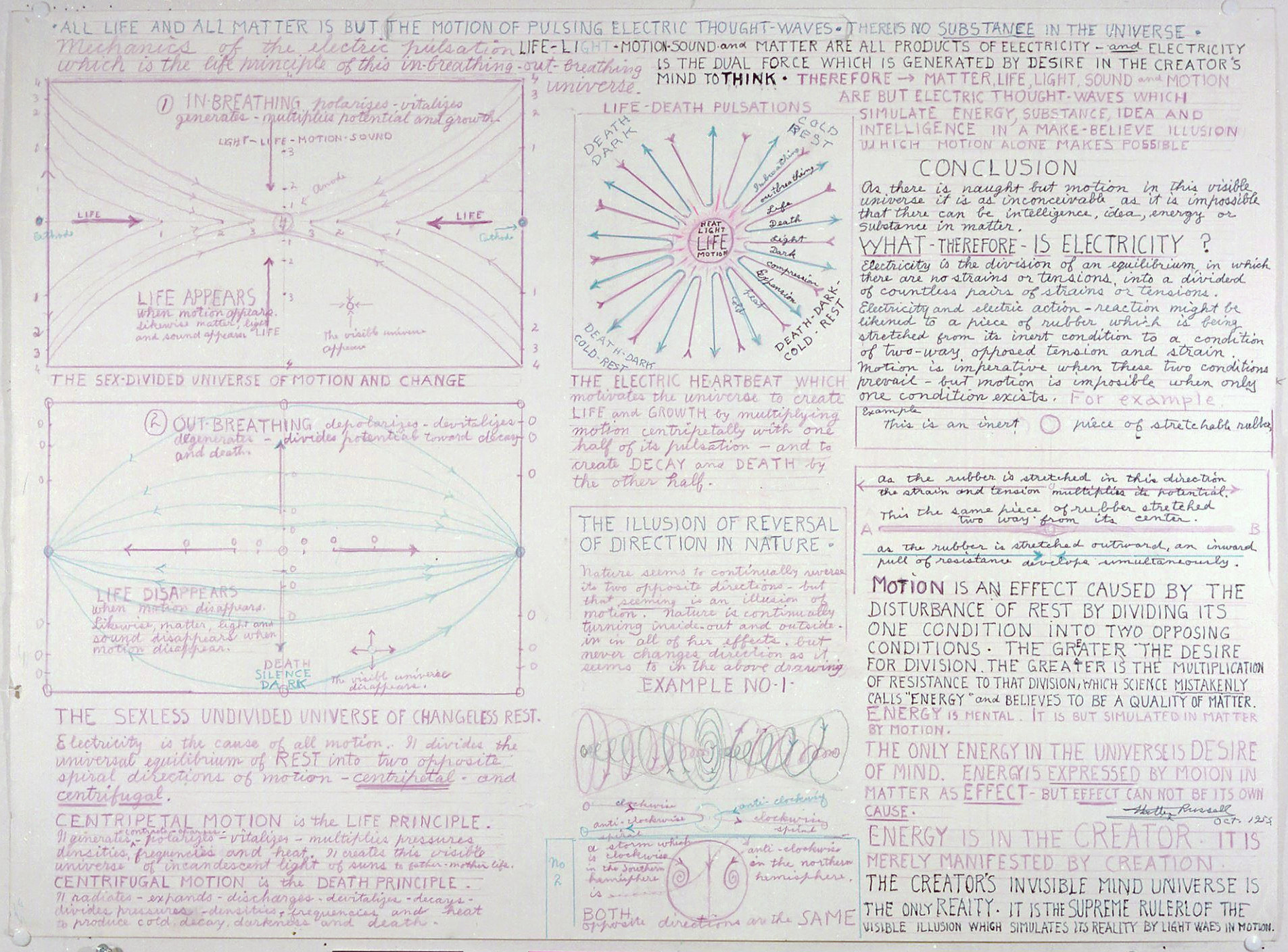 Diagrammes de Walter Bowman Russell A_018_10
