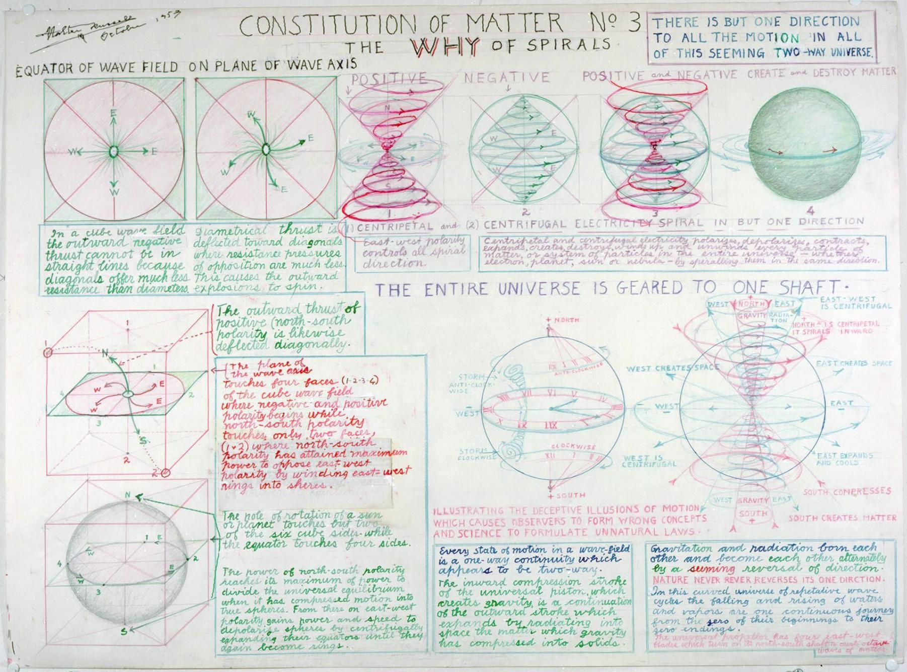 Diagrammes de Walter Bowman Russell A_022_10