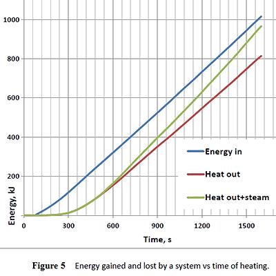 la recherche de l'énergie libre : allégorie du mythe de Sisyphe Figure10