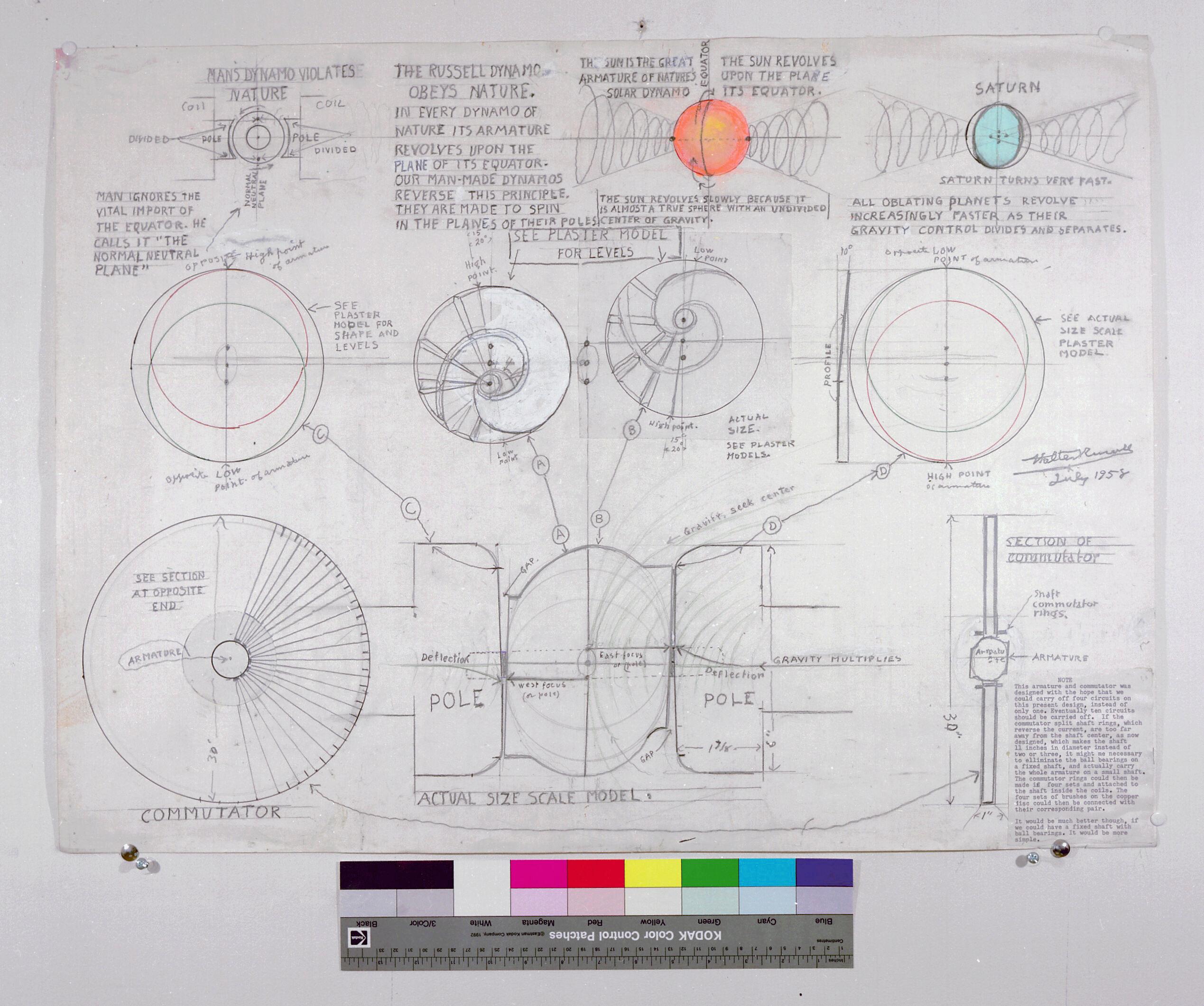 Diagrammes de Walter Bowman Russell Odg_fu10