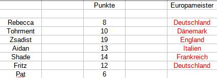 Punktetabelle Unbena16