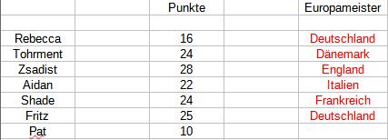 Punktetabelle Unbena19