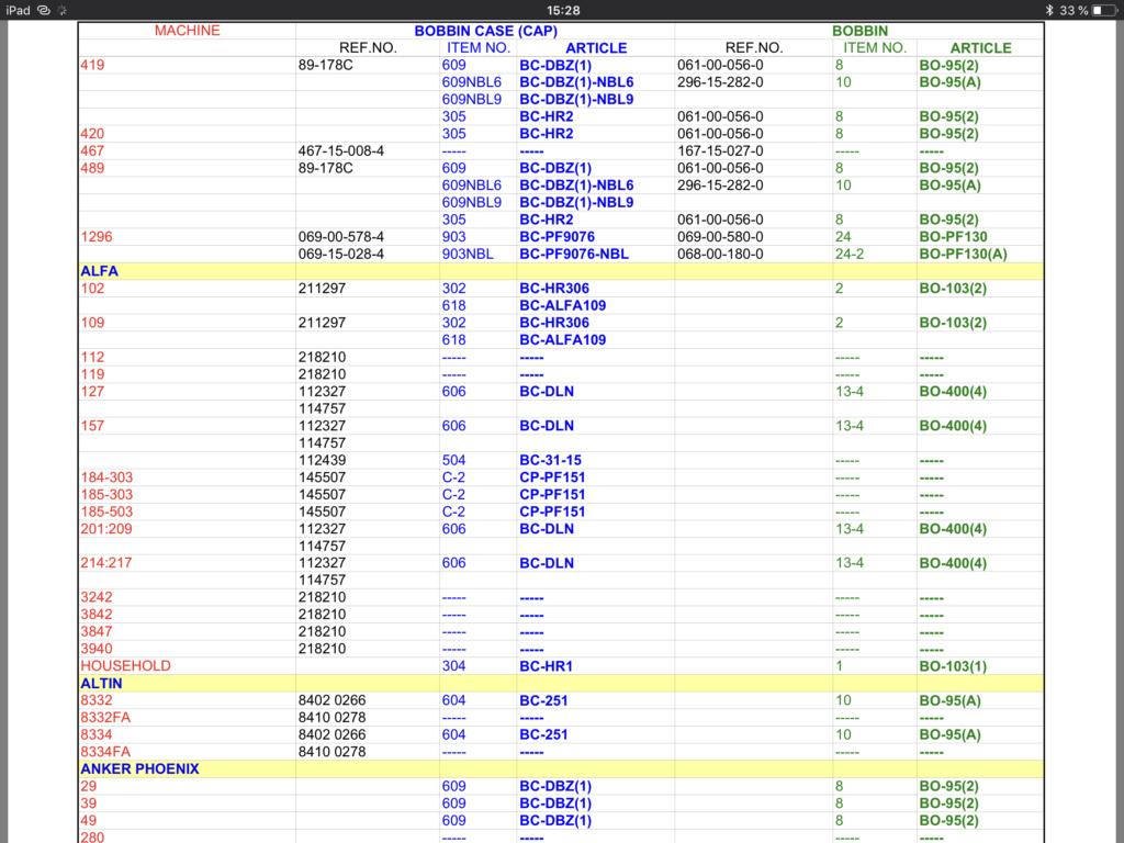 Les aiguilles de remplacement : 15x1 = 130/705H  et boitier de canette de remplacement 0925bf10