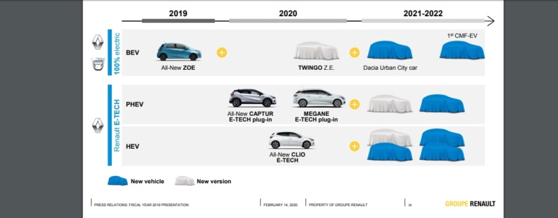 2021 - [Dacia] Urban City Car EV 06242510