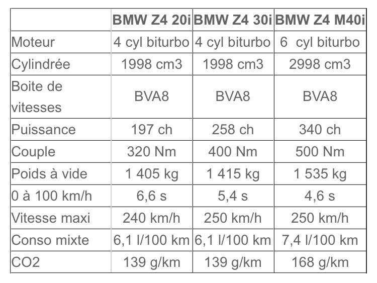 2018 - [BMW] Z4 (G29) - Page 12 0845f810
