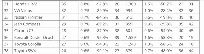 [Statistiques] Les chiffres sud/nord américains  - Page 4 2f675910