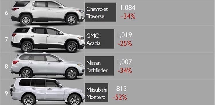 [Statistiques] Les chiffres sud/nord américains  343b8f10