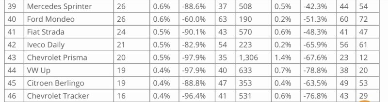 [Statistiques] Les chiffres sud/nord américains  - Page 4 A97a9c10