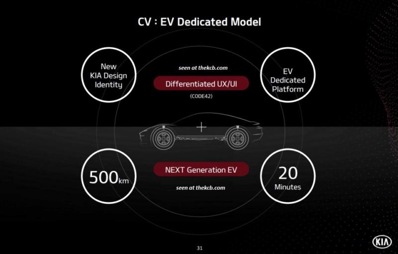 2021 - [Kia] CV F9cd3010