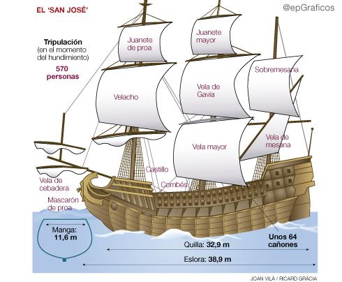 El San José, un galeón español hundido en 1708. Galeon13