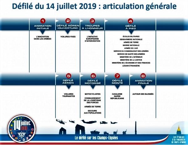 Défilés militaires du 14 juillet 2019 à Paris et les replays 21854310
