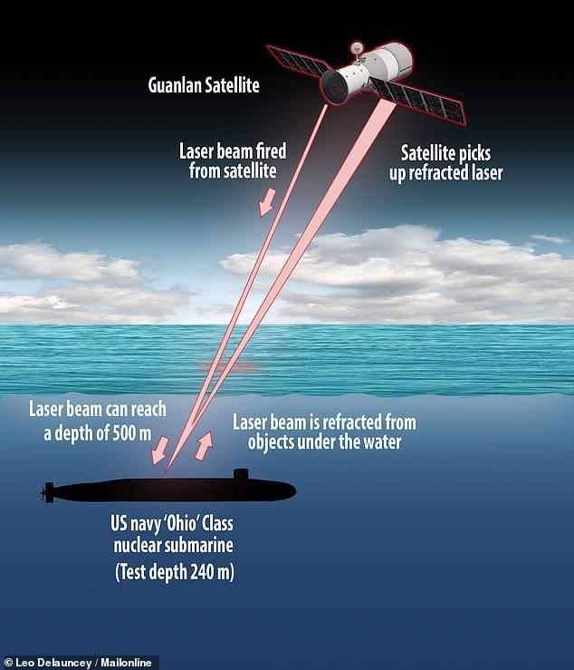 Bientôt un satellite chinois pour détecter les sous-marins ? 46689510