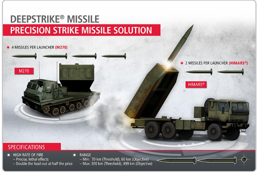 Le missile DeepStrike pour l'US Army testé d'ici fin 2019 ? 5cc6b510