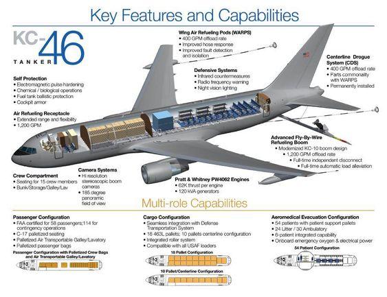 Le ravitailleur KC-46A de l'USAF dans la tourmente ! 6ae5e810
