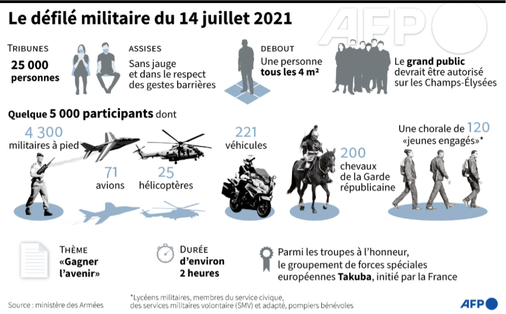 Défilés 14 juillet 2021, Paris - nombreux replays E3esin10