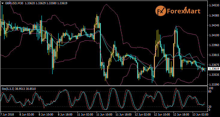 Daily Market Analysis from ForexMart Gbpusd12