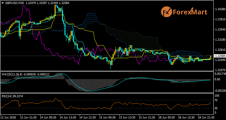 Daily Market Analysis from ForexMart Gbpusd17