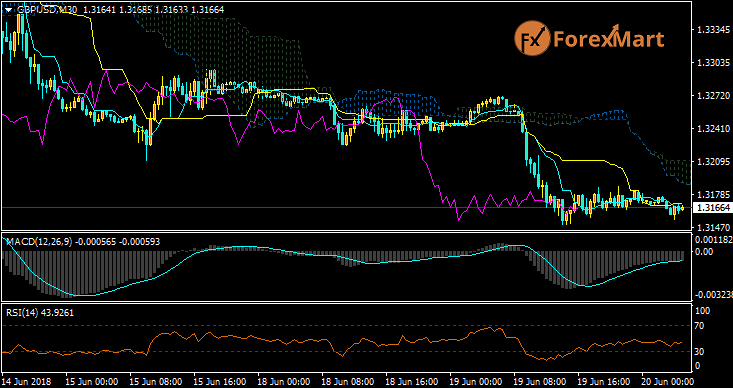 Daily Market Analysis from ForexMart Gbpusd21