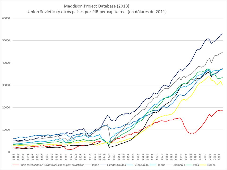 PIB per capita URSS - Página 3 Gdp_us10