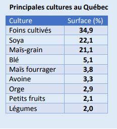 Les pesticides: Un danger pour les eaux québécoises? 111