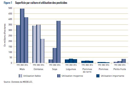 Les pesticides: Un danger pour les eaux québécoises? 210