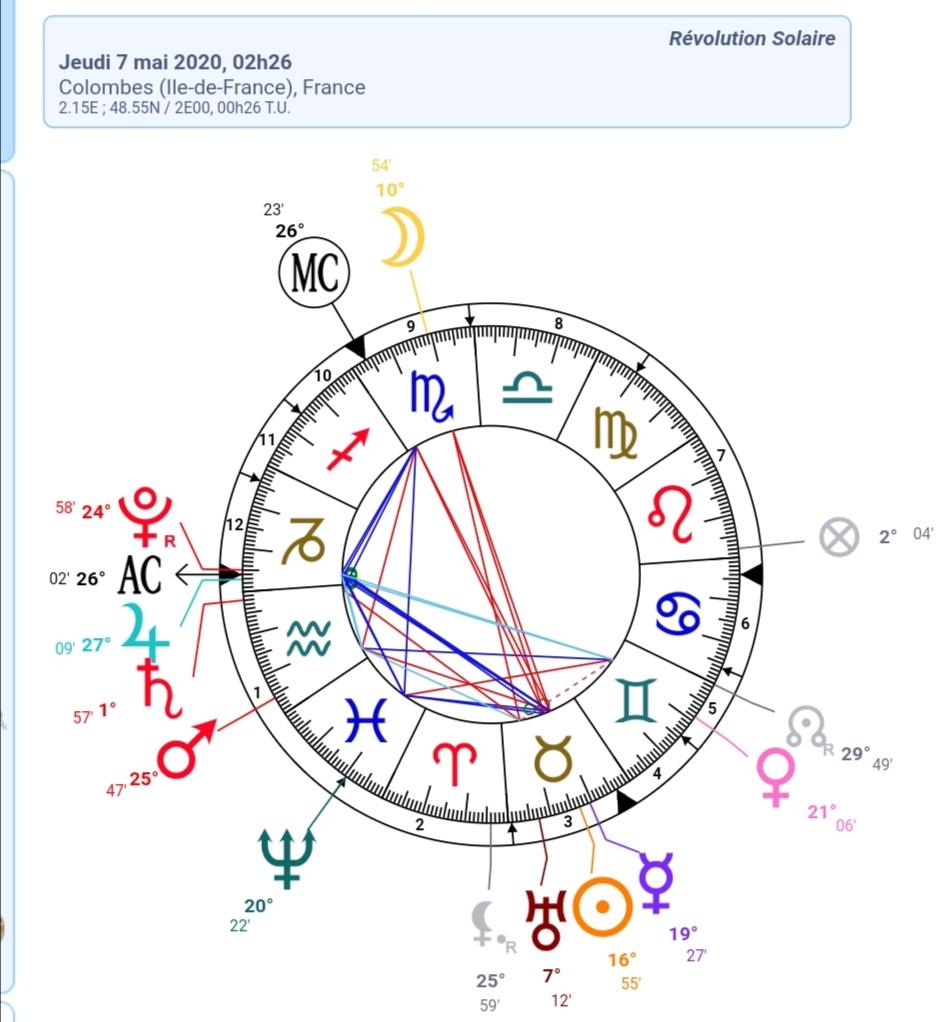 Une idée sur ma révolution solaire ???? Screen12